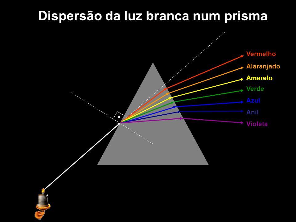 Vermelho Alaranjado Amarelo Azul Anil Violeta Verde Dispersão da luz branca num prisma