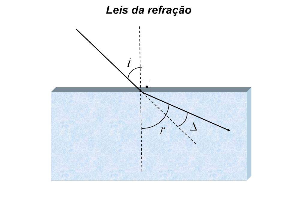 1ª Lei : O raio incidênte ( Ri ), a normal ( N ) e o raio refratado ( Rr ) são coplanares, ou seja, estão contidos no mesmo plano.