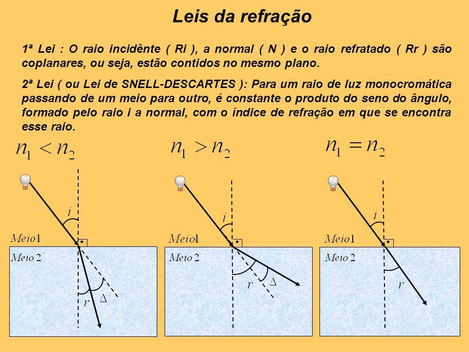 1ª Lei : O raio incidênte ( Ri ), a normal ( N ) e o raio refratado ( Rr ) são coplanares, ou seja, estão contidos no mesmo plano. 2ª Lei ( ou Lei de