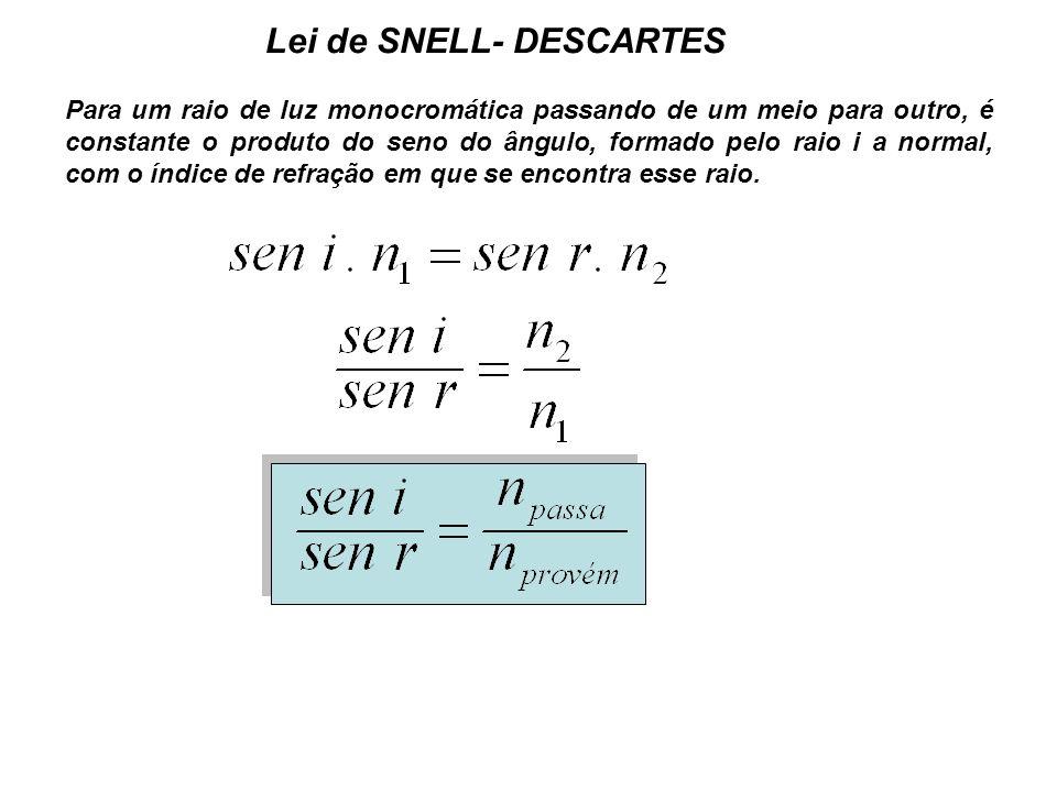 Lei de SNELL- DESCARTES Para um raio de luz monocromática passando de um meio para outro, é constante o produto do seno do ângulo, formado pelo raio i