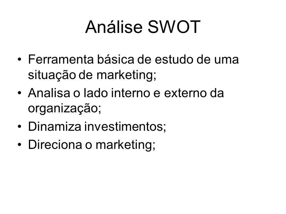 Análise SWOT Ferramenta básica de estudo de uma situação de marketing; Analisa o lado interno e externo da organização; Dinamiza investimentos; Direci