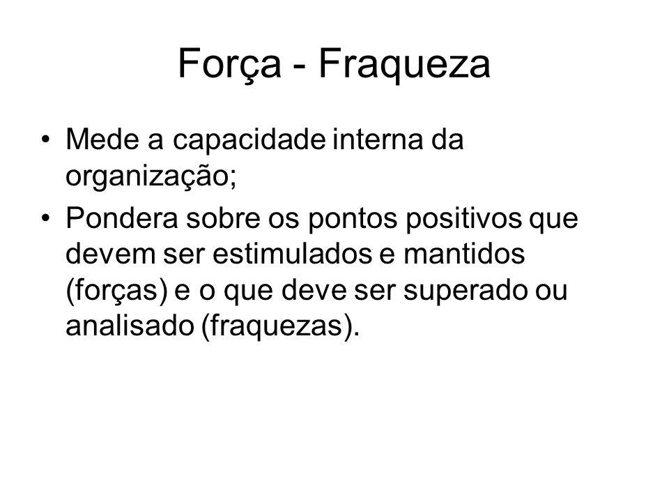 Força - Fraqueza Mede a capacidade interna da organização; Pondera sobre os pontos positivos que devem ser estimulados e mantidos (forças) e o que dev