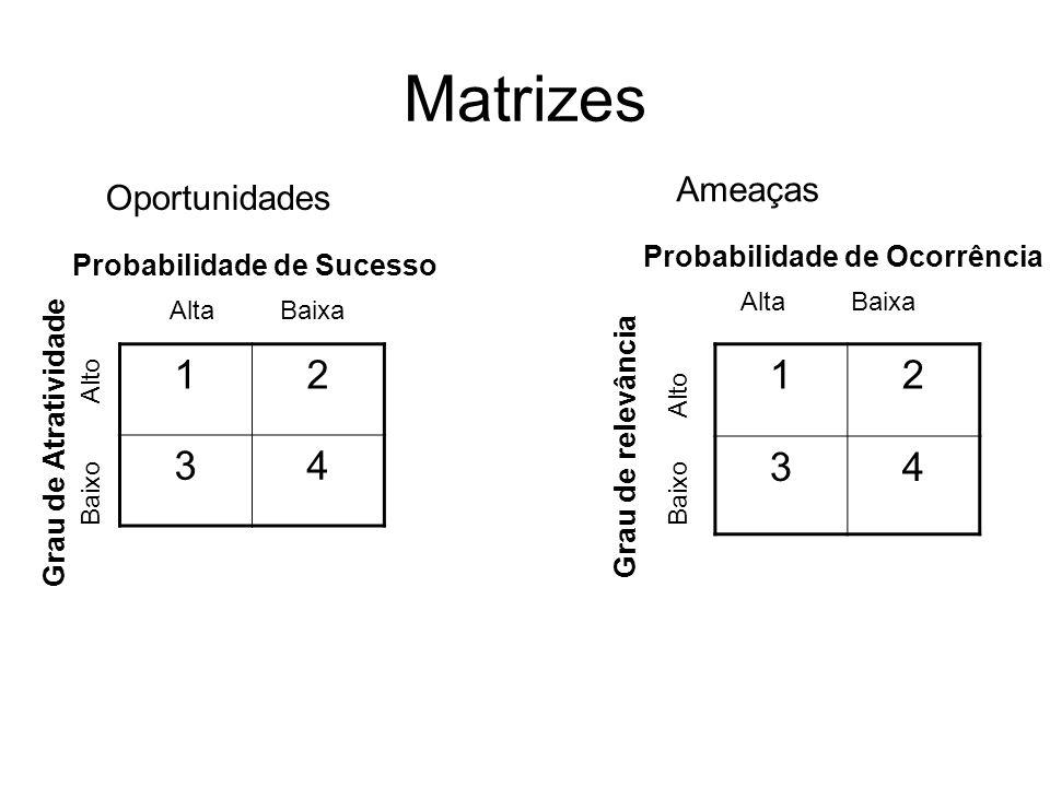 Matrizes Probabilidade de Sucesso Grau de Atratividade 12 34 Alta Baixa Oportunidades Probabilidade de Ocorrência Grau de relevância Alta Baixa Baixo