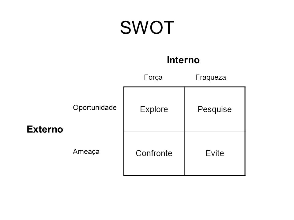 SWOT Externo Interno Força Fraqueza Oportunidade Ameaça ExplorePesquise ConfronteEvite