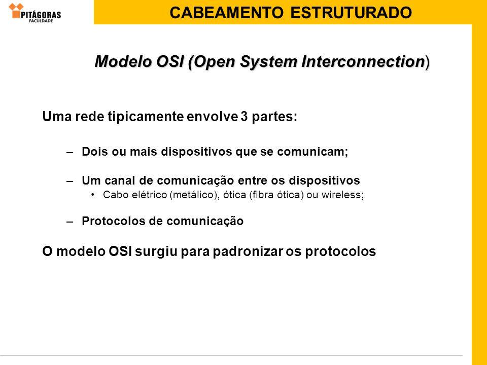 CABEAMENTO ESTRUTURADO Modelo OSI (Open System Interconnection) Uma rede tipicamente envolve 3 partes: –Dois ou mais dispositivos que se comunicam; –U