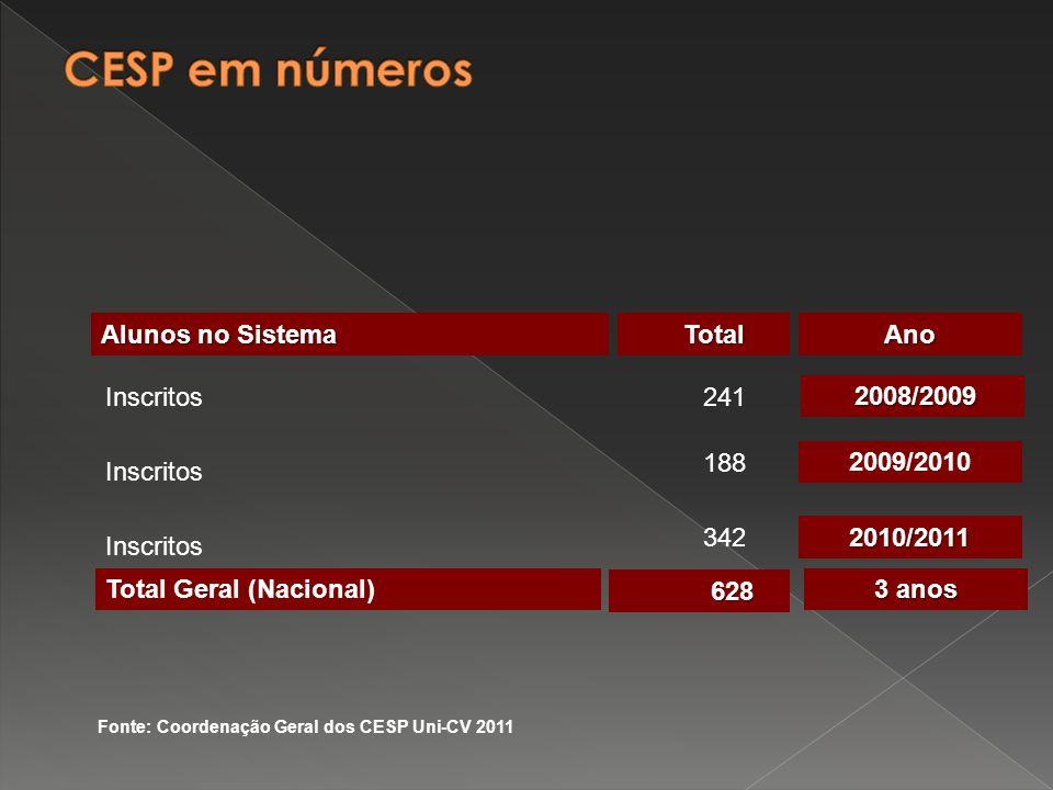 Inscritos241 Inscritos 188 Inscritos 342 Total Geral (Nacional) 628 Fonte: Coordenação Geral dos CESP Uni-CV 2011 2008/2009 2009/2010 2010/2011 Ano Alunos no Sistema Total Total 3 anos