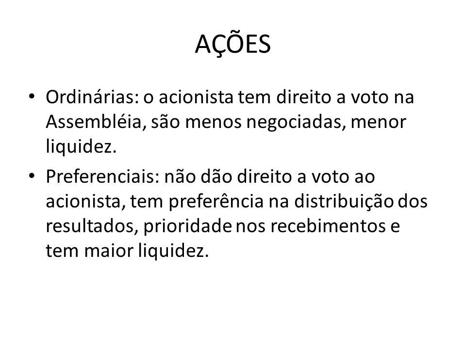 AÇÕES Ordinárias: o acionista tem direito a voto na Assembléia, são menos negociadas, menor liquidez. Preferenciais: não dão direito a voto ao acionis