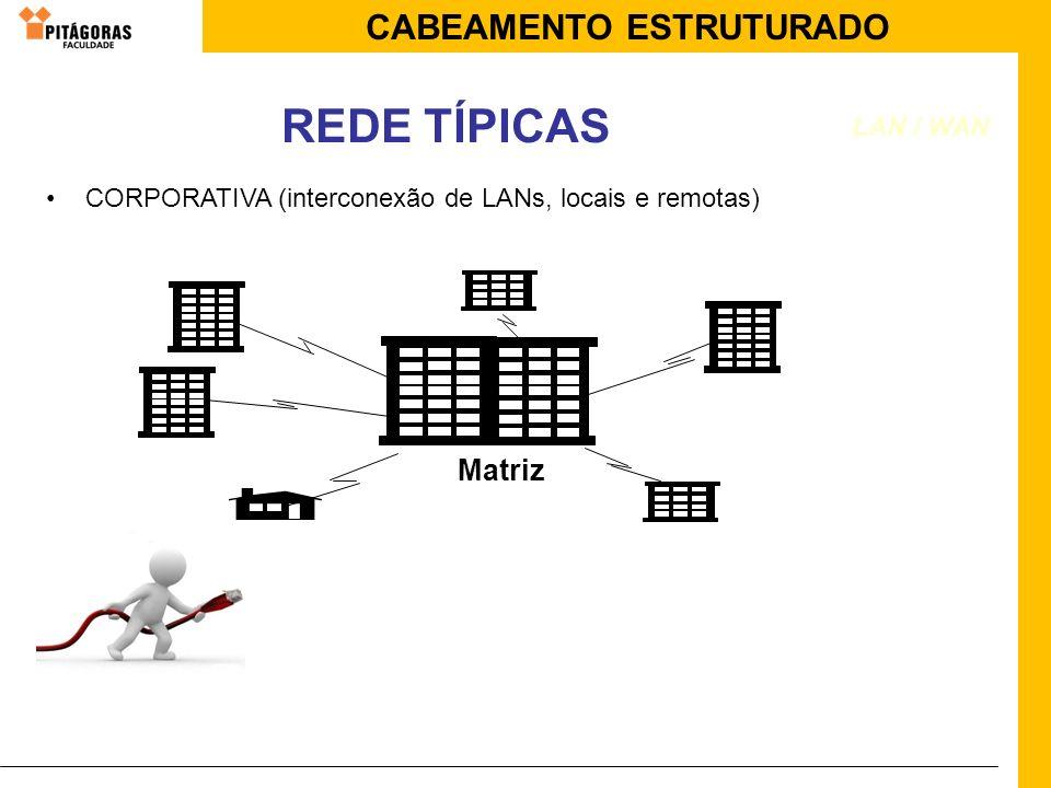 CABEAMENTO ESTRUTURADO REDE TÍPICAS Matriz CORPORATIVA (interconexão de LANs, locais e remotas) LAN / WAN
