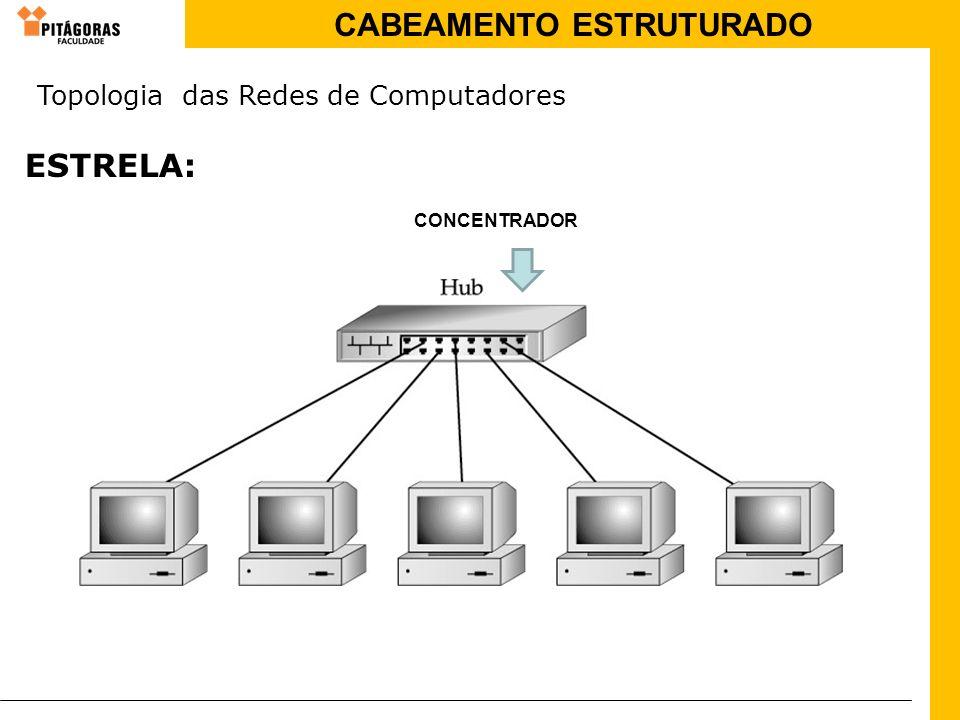 CABEAMENTO ESTRUTURADO ESTRELA: CONCENTRADOR Topologia das Redes de Computadores