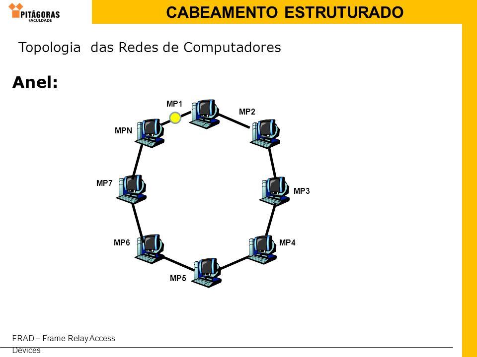 CABEAMENTO ESTRUTURADO Anel: FRAD – Frame Relay Access Devices MP1 MP4 MPN MP2 MP3 MP5 MP6 MP7 Topologia das Redes de Computadores