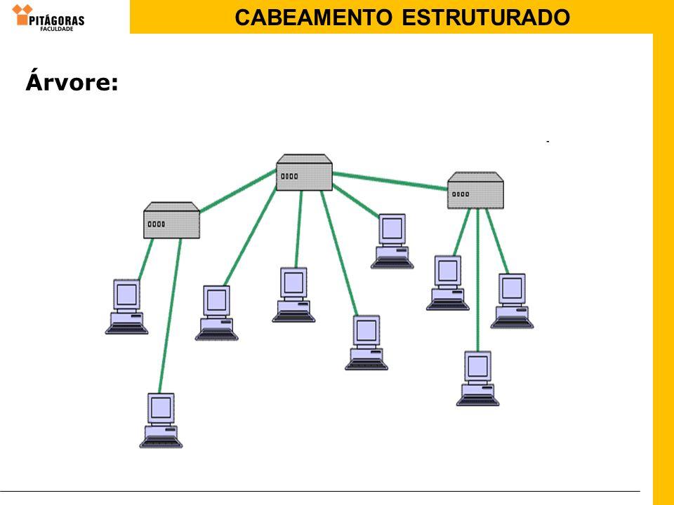 CABEAMENTO ESTRUTURADO Árvore: