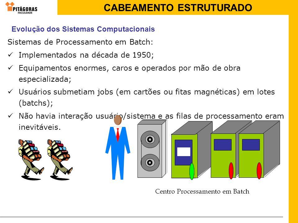 CABEAMENTO ESTRUTURADO Sistemas de Processamento em Batch: Implementados na década de 1950; Equipamentos enormes, caros e operados por mão de obra esp