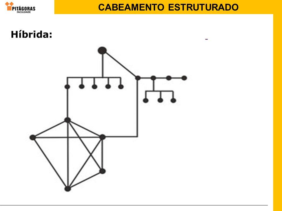 CABEAMENTO ESTRUTURADO Híbrida: