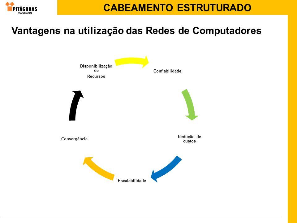 CABEAMENTO ESTRUTURADO Vantagens na utilização das Redes de Computadores Confiabilidade Redução de custos Escalabilidade Convergência Disponibilização