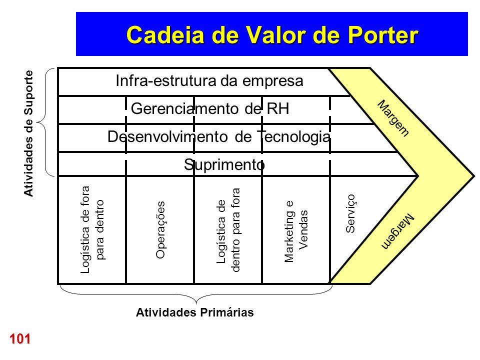 101 Cadeia de Valor de Porter Logística de fora para dentro Operações Logística de dentro para fora Marketing e Vendas Serviço Margem Infra-estrutura