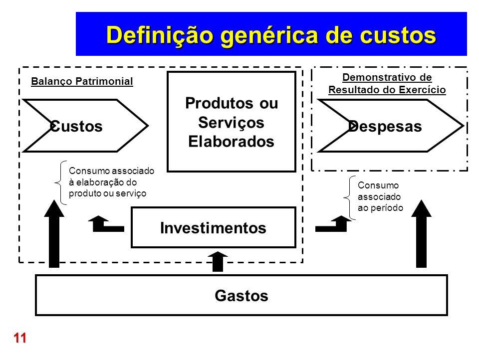 11 Definição genérica de custos CustosDespesas Produtos ou Serviços Elaborados Consumo associado à elaboração do produto ou serviço Consumo associado