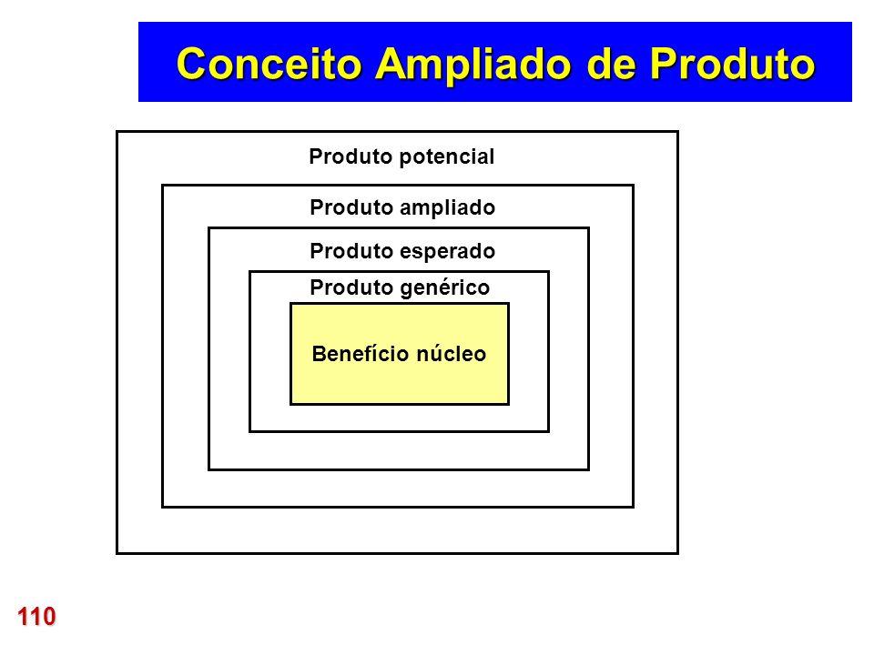 110 Benefício núcleo Produto genérico Produto esperado Produto ampliado Produto potencial Conceito Ampliado de Produto