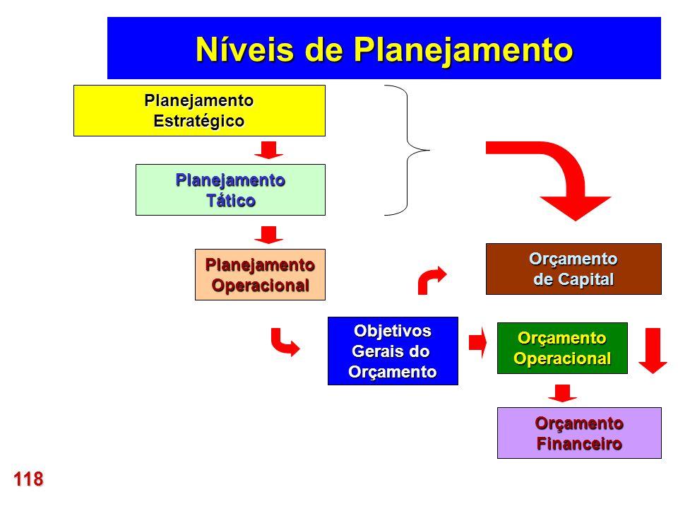 118 PlanejamentoEstratégico PlanejamentoTático PlanejamentoOperacional Objetivos Gerais do Orçamento OrçamentoOperacional OrçamentoFinanceiro Orçament
