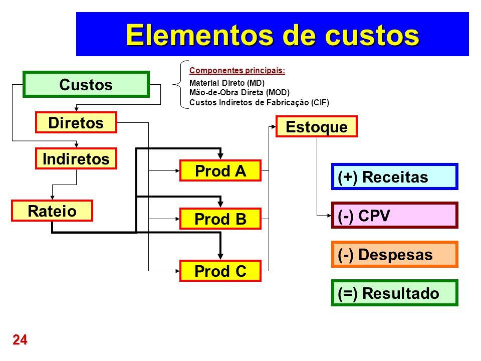24 Elementos de custos Indiretos Diretos Rateio Prod A Prod B Prod C Estoque (=) Resultado (-) Despesas Componentes principais: Material Direto (MD) M
