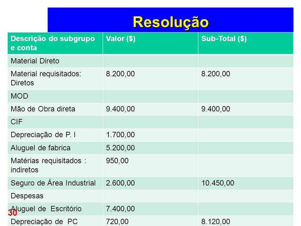 Resolução Descrição do subgrupo e conta Valor ($)Sub-Total ($) Material Direto Material requisitados: Diretos 8.200,00 MOD Mão de Obra direta9.400,00