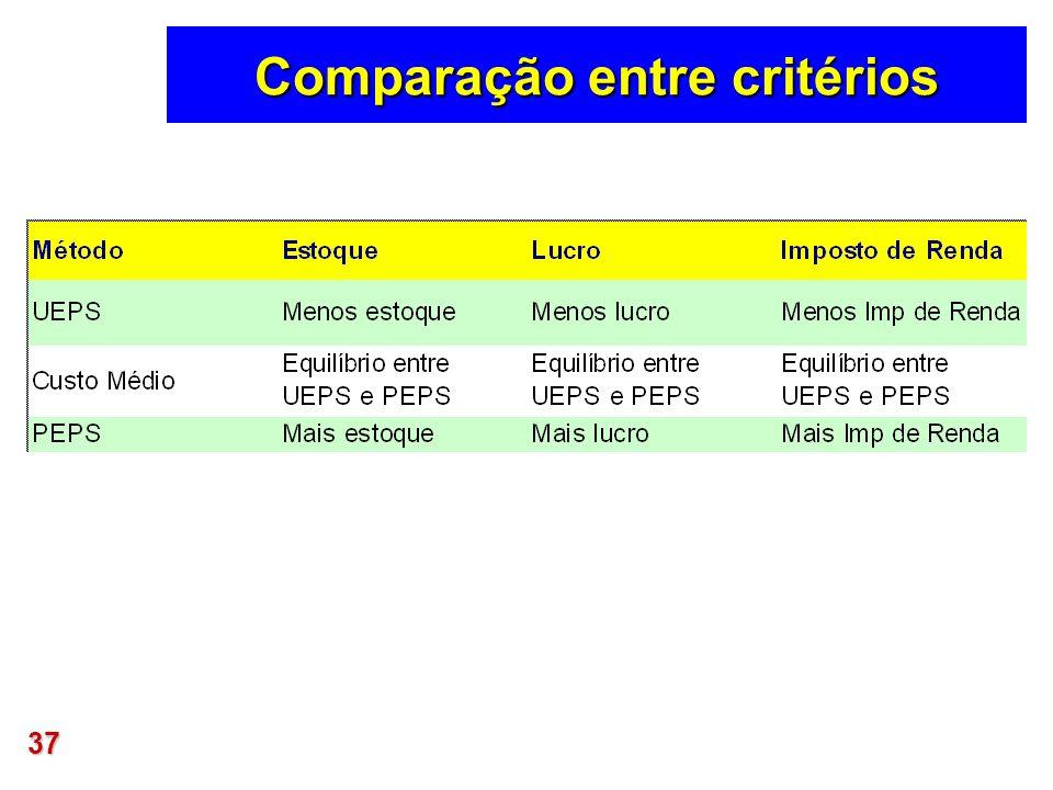 37 Comparação entre critérios