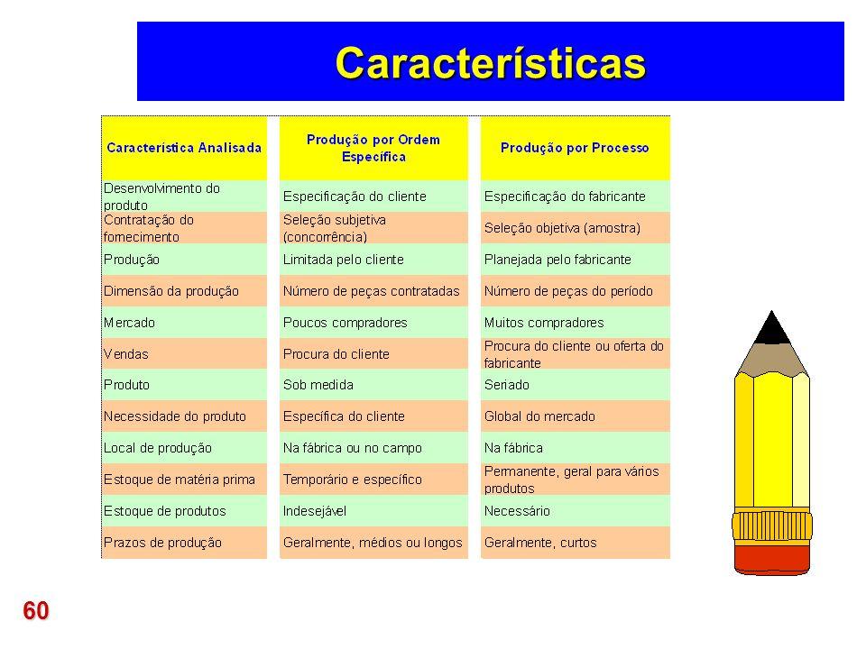 60 Características