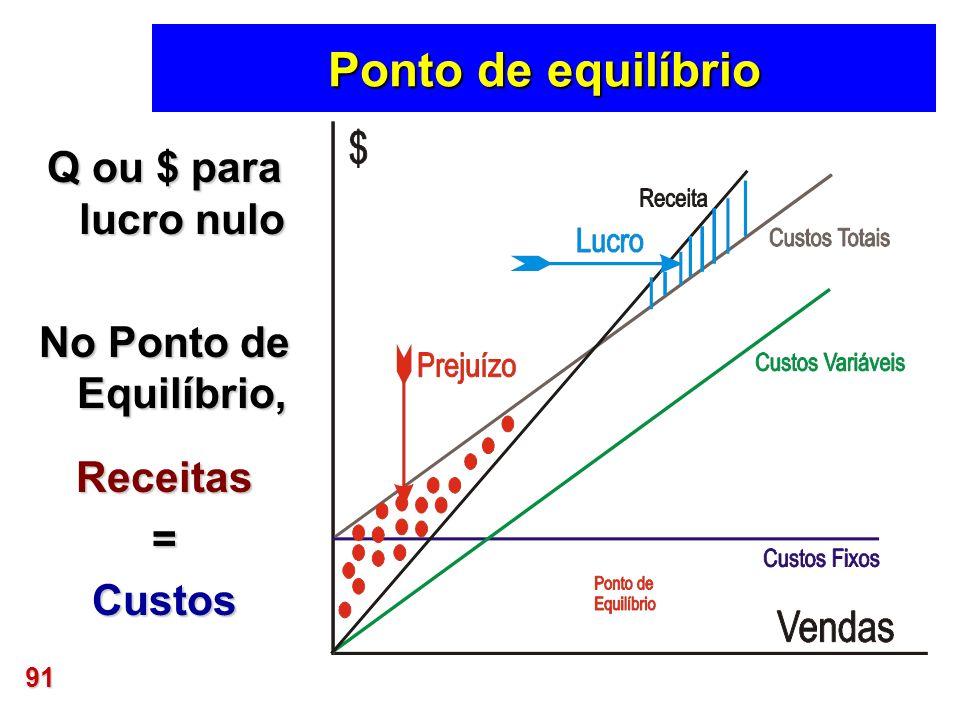 91 Ponto de equilíbrio Q ou $ para lucro nulo No Ponto de Equilíbrio, Receitas=Custos