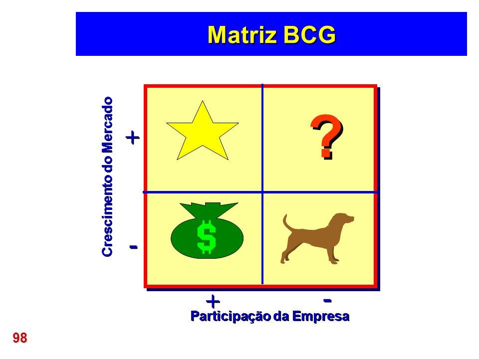 98 Matriz BCG ? ? Crescimento do Mercado Participação da Empresa + + - - + + - -