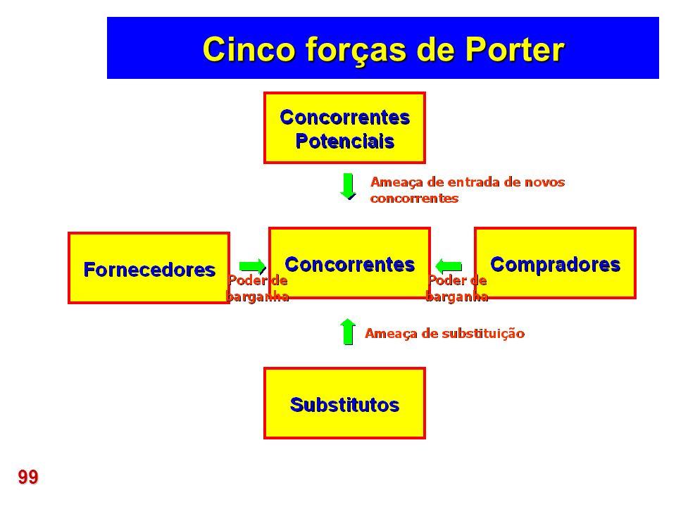 99 Cinco forças de Porter