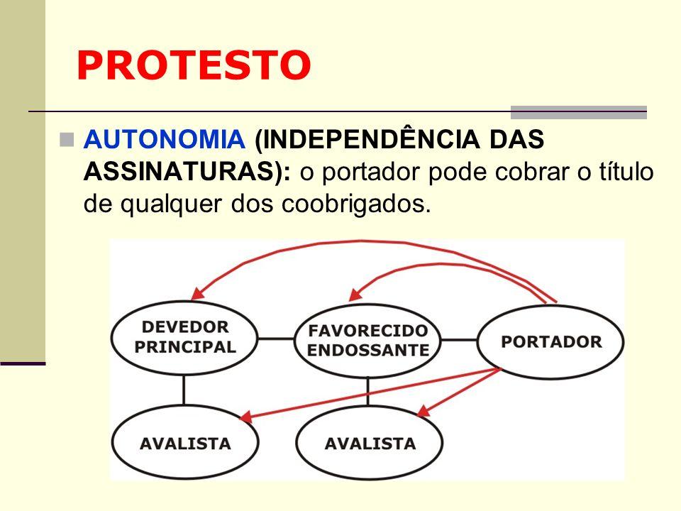 PROTESTO AUTONOMIA (INDEPENDÊNCIA DAS ASSINATURAS): o portador pode cobrar o título de qualquer dos coobrigados.