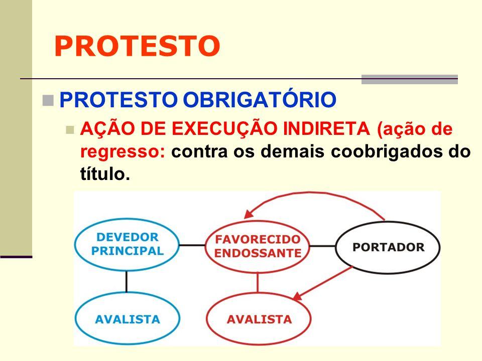 PROTESTO PROTESTO OBRIGATÓRIO AÇÃO DE EXECUÇÃO INDIRETA (ação de regresso: contra os demais coobrigados do título.