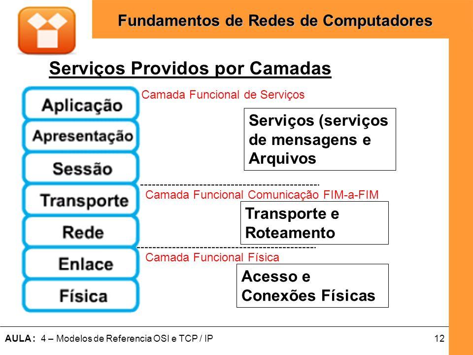 12AULA : 4 – Modelos de Referencia OSI e TCP / IP Fundamentos de Redes de Computadores Serviços Providos por Camadas Acesso e Conexões Físicas Transpo