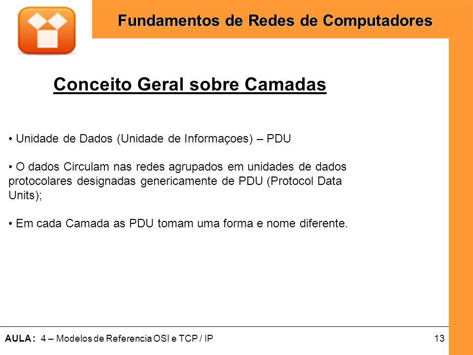 13AULA : 4 – Modelos de Referencia OSI e TCP / IP Fundamentos de Redes de Computadores Conceito Geral sobre Camadas Unidade de Dados (Unidade de Infor
