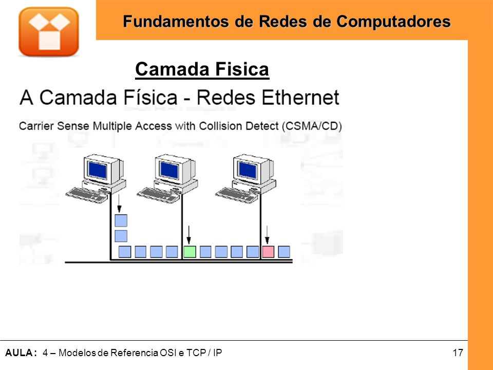 17AULA : 4 – Modelos de Referencia OSI e TCP / IP Fundamentos de Redes de Computadores Camada Fisica
