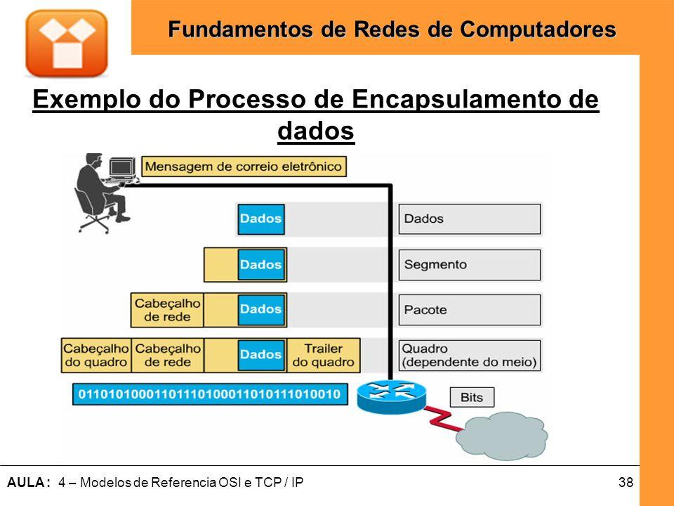 38AULA : 4 – Modelos de Referencia OSI e TCP / IP Fundamentos de Redes de Computadores Exemplo do Processo de Encapsulamento de dados