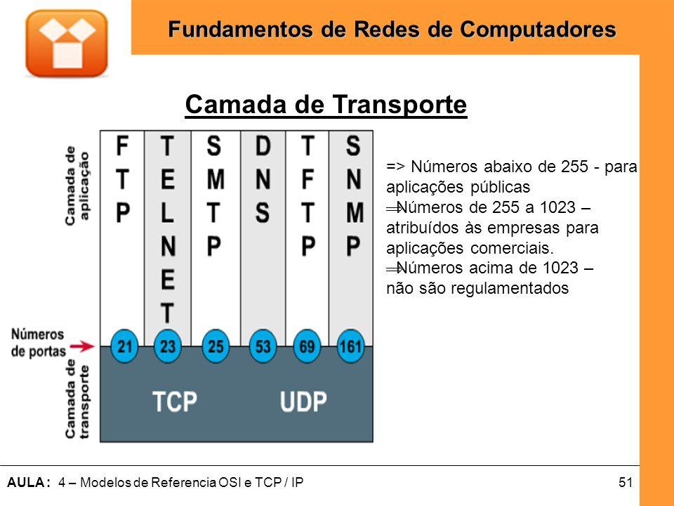 51AULA : 4 – Modelos de Referencia OSI e TCP / IP Fundamentos de Redes de Computadores Camada de Transporte => Números abaixo de 255 - para aplicações
