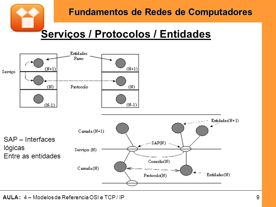 9AULA : 4 – Modelos de Referencia OSI e TCP / IP Fundamentos de Redes de Computadores Serviços / Protocolos / Entidades SAP – Interfaces lógicas Entre