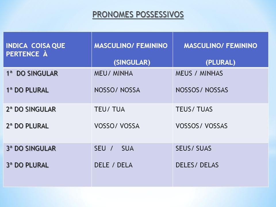PRONOMES POSSESSIVOS INDICA COISA QUE PERTENCE À MASCULINO/ FEMININO (SINGULAR) MASCULINO/ FEMININO (PLURAL) 1ª DO SINGULAR 1ª DO PLURAL MEU/ MINHA NO