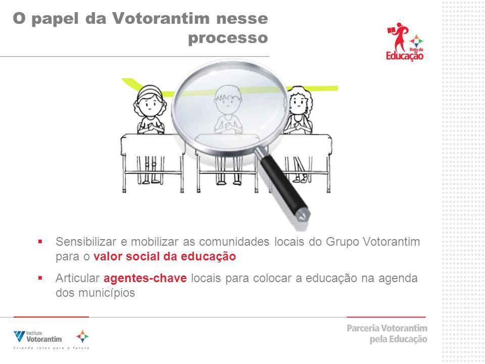 O papel da Votorantim nesse processo Sensibilizar e mobilizar as comunidades locais do Grupo Votorantim para o valor social da educação Articular agentes-chave locais para colocar a educação na agenda dos municípios
