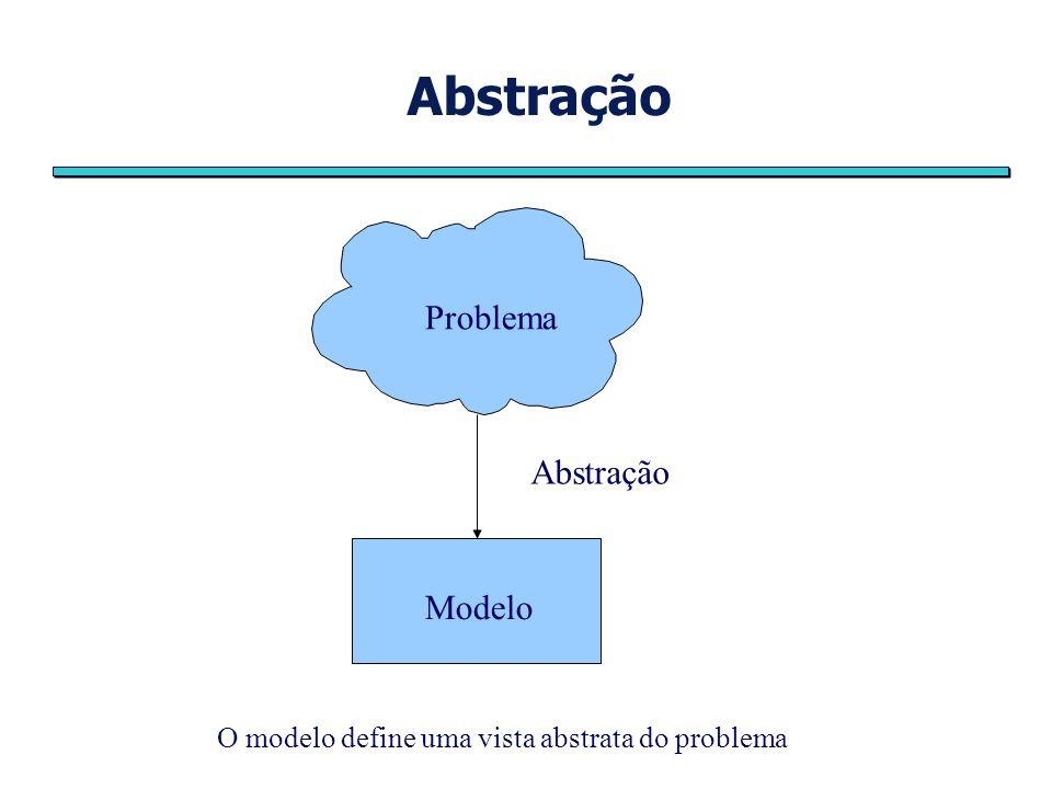 Abstração Modelo Problema O modelo define uma vista abstrata do problema