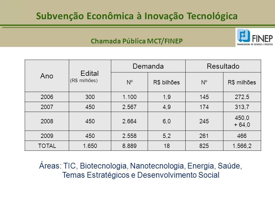 Áreas: TIC, Biotecnologia, Nanotecnologia, Energia, Saúde, Temas Estratégicos e Desenvolvimento Social Ano Edital (R$ milhões) DemandaResultado NºR$ b