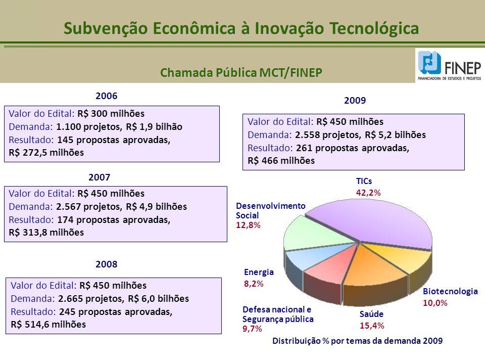Valor do Edital: R$ 300 milhões Demanda: 1.100 projetos, R$ 1,9 bilhão Resultado: 145 propostas aprovadas, R$ 272,5 milhões 2006 2007 Valor do Edital: