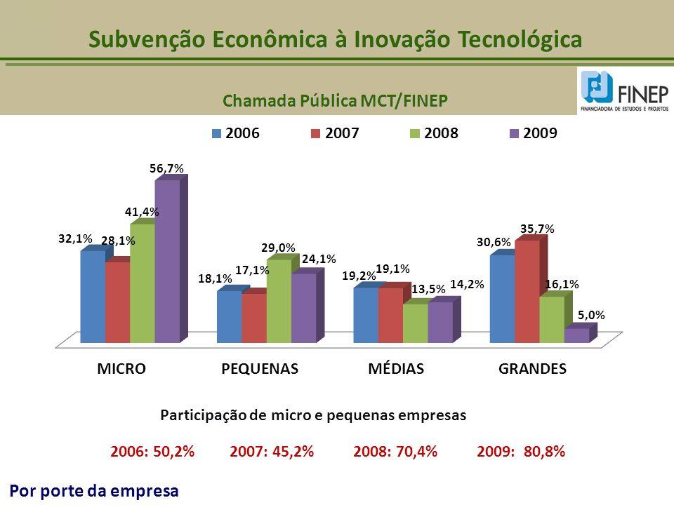 Participação de micro e pequenas empresas 2006: 50,2% 2007: 45,2% 2008: 70,4% 2009: 80,8% Por porte da empresa Subvenção Econômica à Inovação Tecnológ