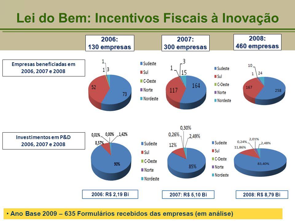 Lei do Bem: Incentivos Fiscais à Inovação Investimentos em P&D 2006, 2007 e 2008 Empresas beneficiadas em 2006, 2007 e 2008 2007: R$ 5,10 Bi 2006: 130