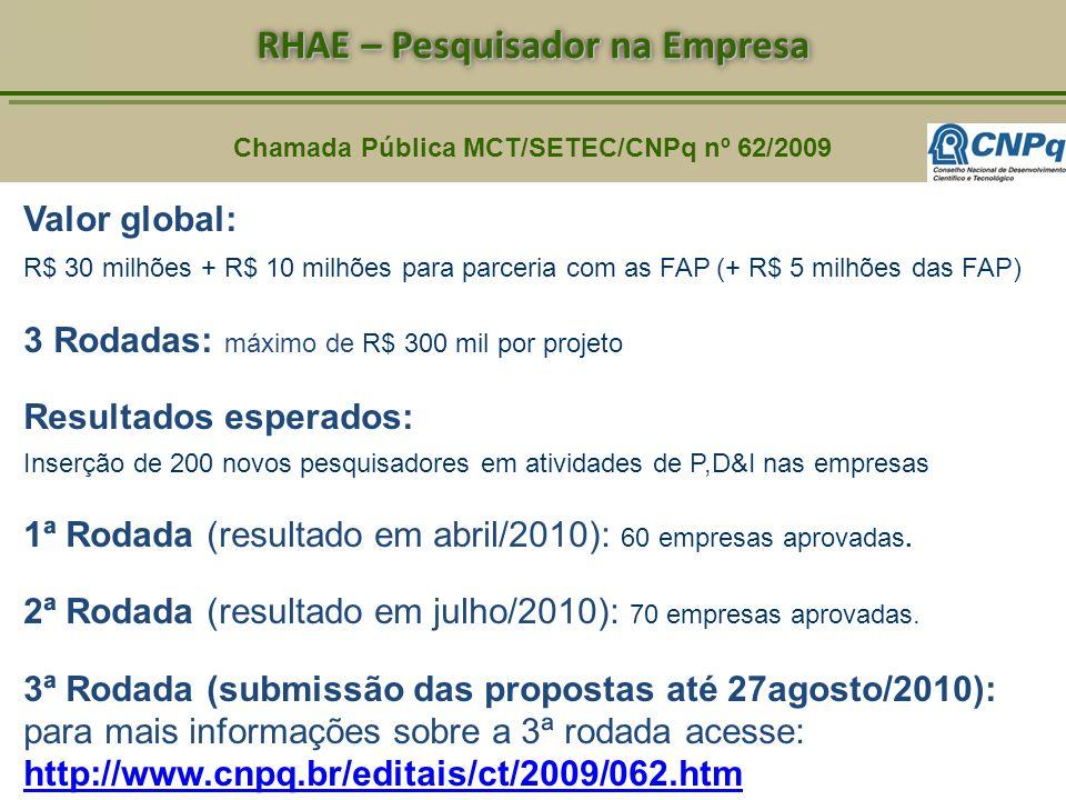 Chamada Pública MCT/SETEC/CNPq nº 62/2009 RHAE – Pesquisador na Empresa Valor global: R$ 30 milhões + R$ 10 milhões para parceria com as FAP (+ R$ 5 m