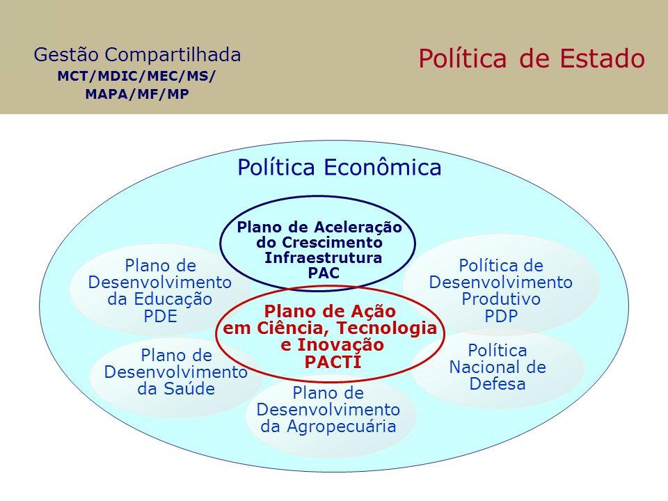Política de Estado Política Econômica Plano de Desenvolvimento da Educação PDE Plano de Desenvolvimento da Saúde Plano de Desenvolvimento da Agropecuá