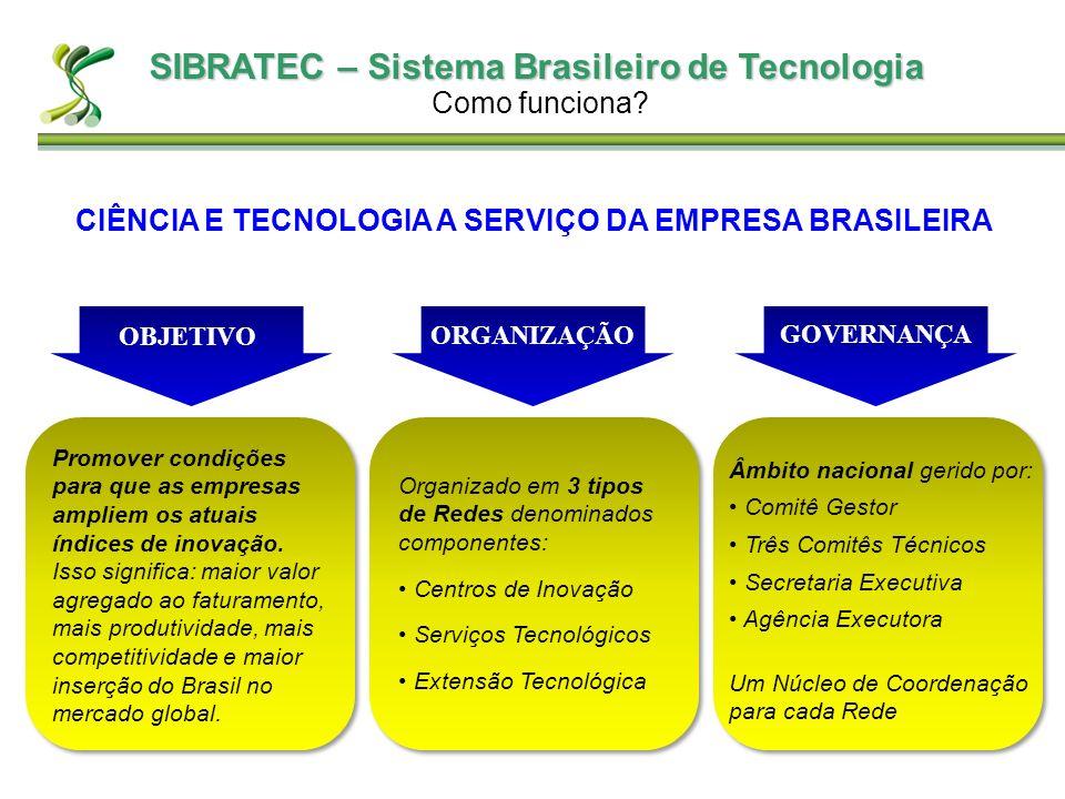 SIBRATEC – Sistema Brasileiro de Tecnologia Como funciona? CIÊNCIA E TECNOLOGIA A SERVIÇO DA EMPRESA BRASILEIRA OBJETIVO ORGANIZAÇÃO GOVERNANÇA Promov