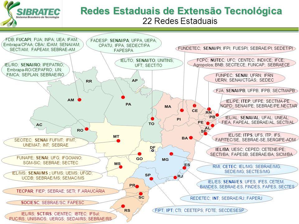 Redes Estaduais de Extensão Tecnológica 22 Redes Estaduais TECPAR; FIEP; SEBRAE; SETI; F.ARAUCÁRIA SOCIESC; SEBRAE/SC; FAPESC IEL/RS; SCT/RS; CIENTEC;