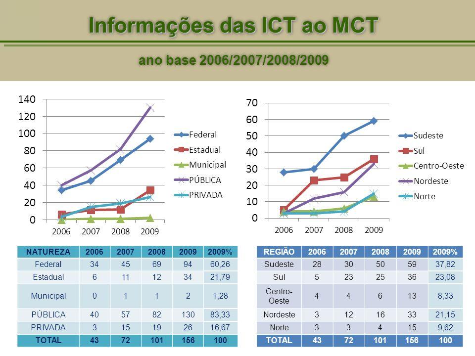 Informações das ICT ao MCT ano base 2006/2007/2008/2009 Informações das ICT ao MCT ano base 2006/2007/2008/2009 NATUREZA20062007200820092009% Federal3