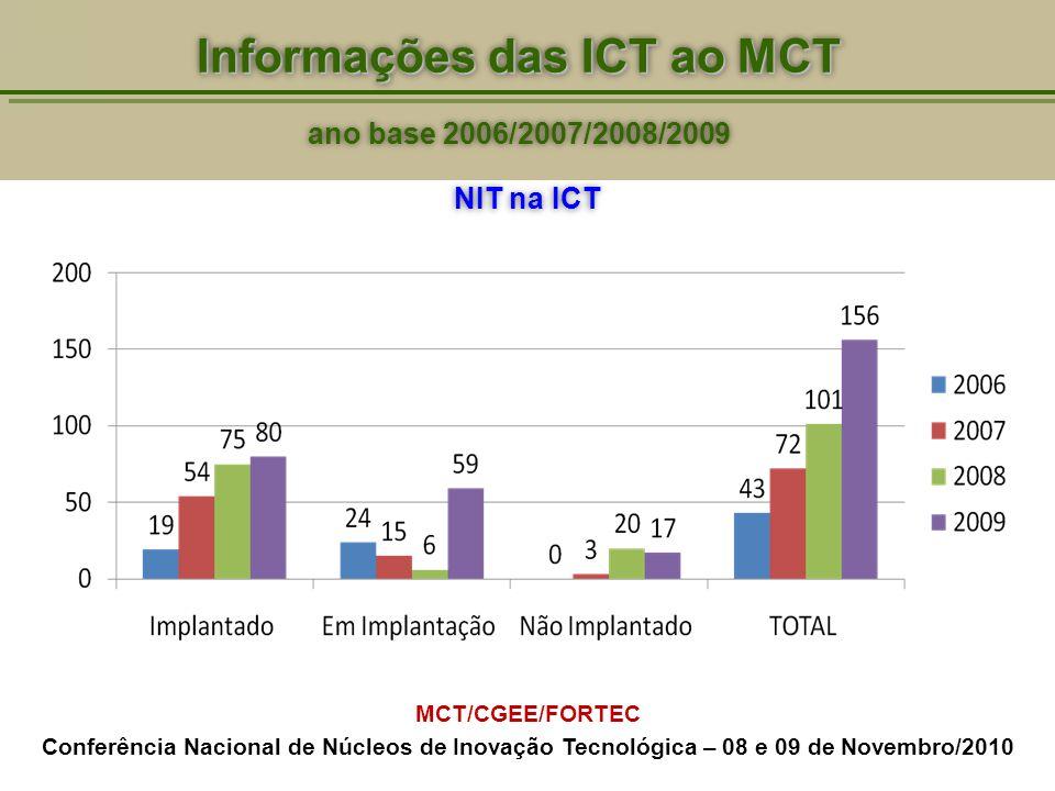 NIT na ICT MCT/CGEE/FORTEC Conferência Nacional de Núcleos de Inovação Tecnológica – 08 e 09 de Novembro/2010 Informações das ICT ao MCT ano base 2006